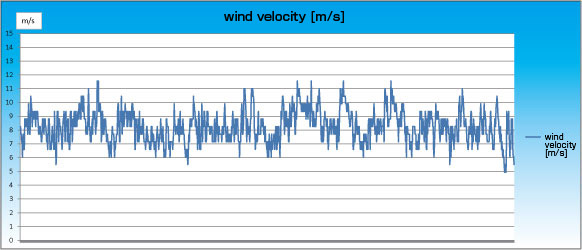 TWE YG-4000 Wind speed data