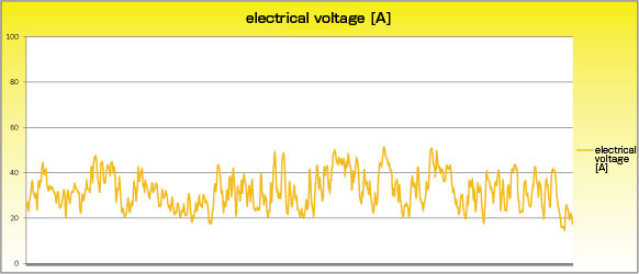 TWE YG-4000 Electrical voltage data