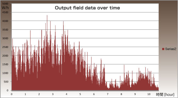 TWE YG-4000 Output field data over time
